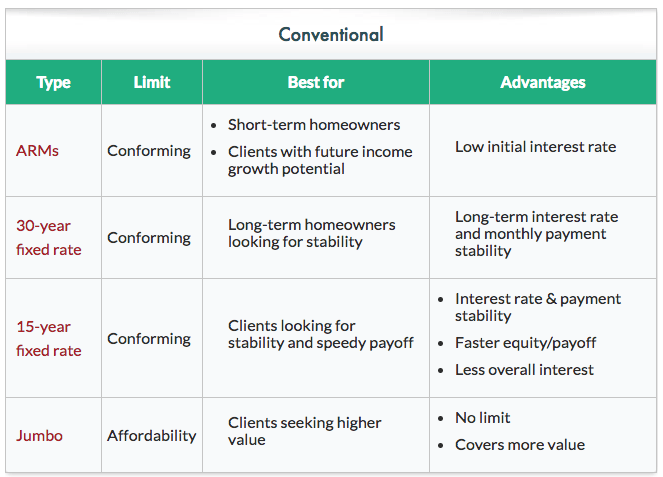 conventional-loans